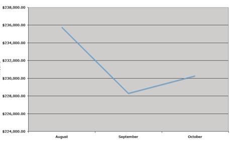 October Graph